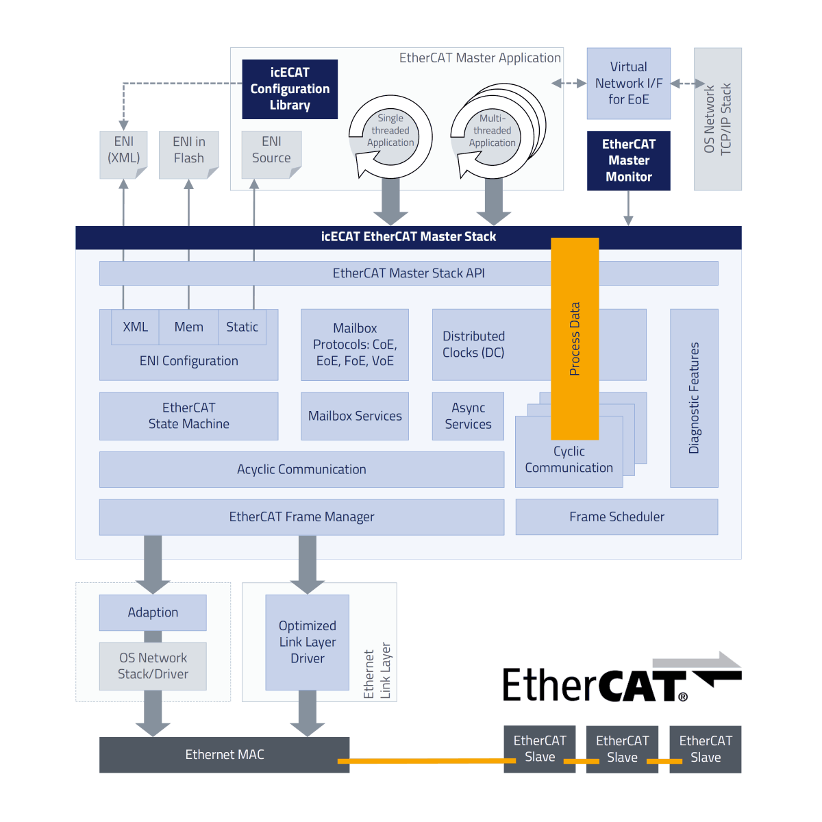 icECAT EtherCAT Master Stack Architecture