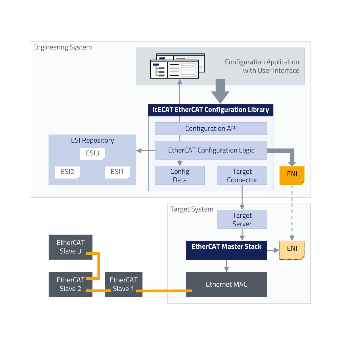 icECAT Configuration Library - Softwarearchitektur